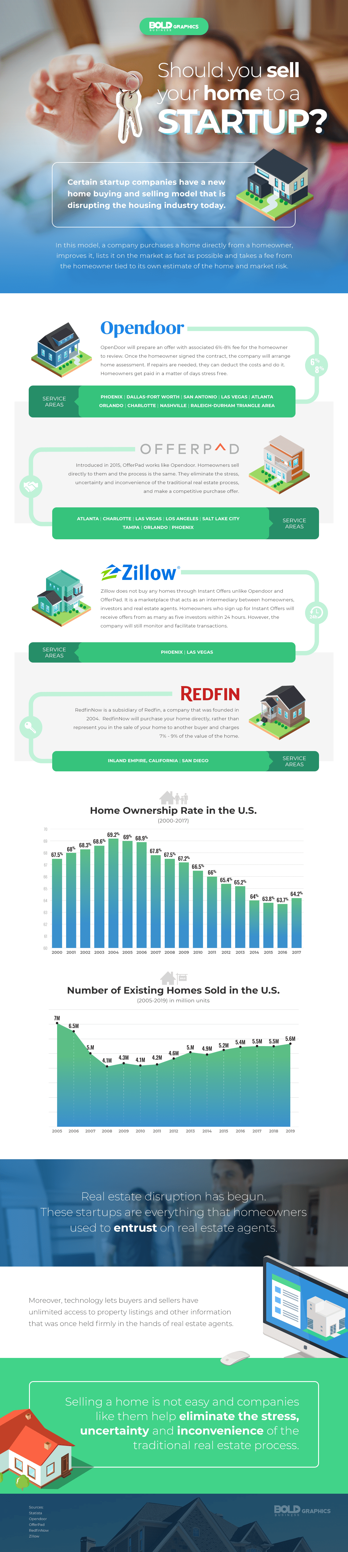 Would Your Let a Startup Buy Your Home Infographic