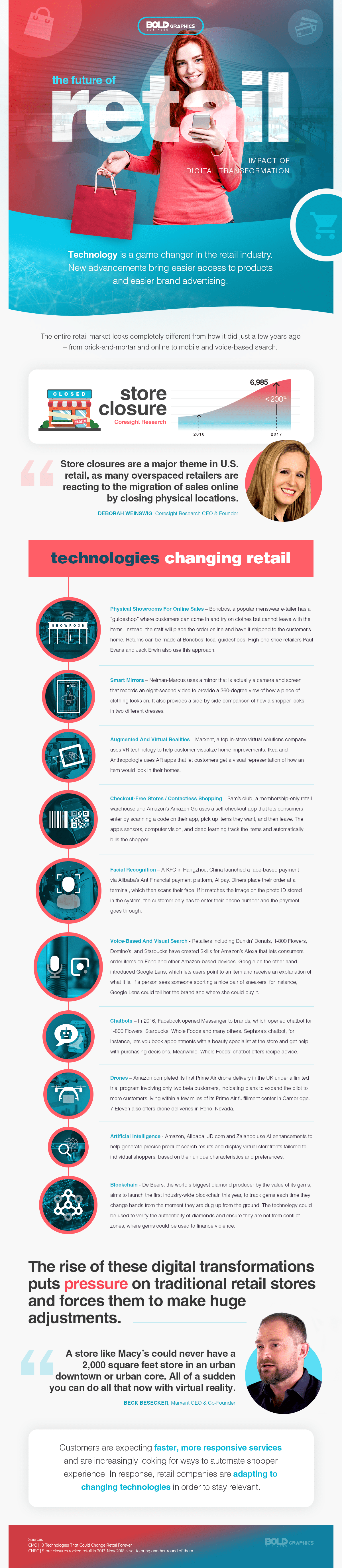 Future of Retail and Impacts of digital technology Infographic