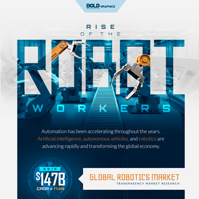 rise of robot workers,robots taking over jobs,robots taking over the world,robots in the future,robots 2018,robot workers versus human workers,robot workers in usa,robot workers 2020,robot replace workers,amazon robot workers,robotics,global robotics market,robots market,robots data,robotics data,robot sales worldwide,robot sales statistics,robot sales chart,robot density definition,robot density data,robot density world,global robot density,robot density region,rise of robot workers infographic