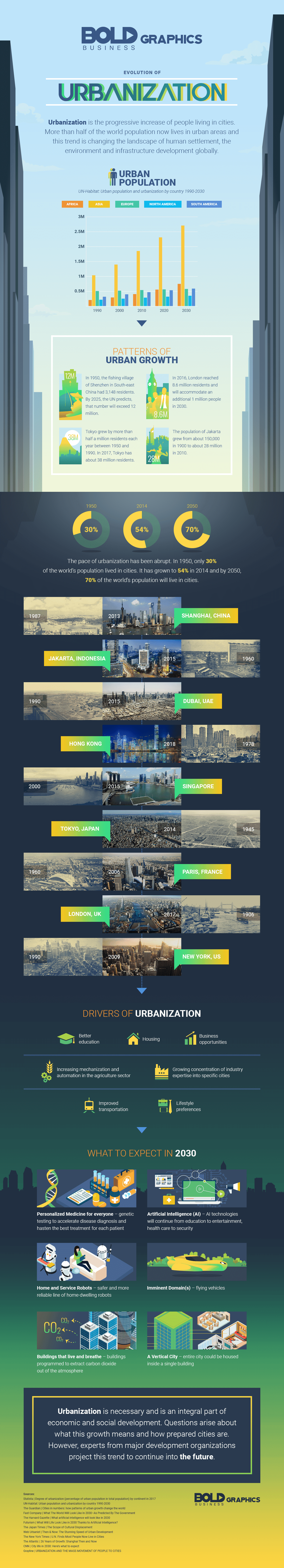evolution of urbanization infographic
