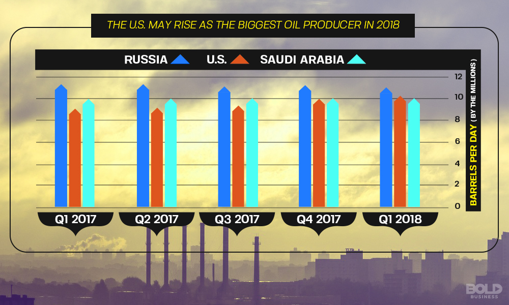 U.S. Rise in Oil Production Against Opec and Russia