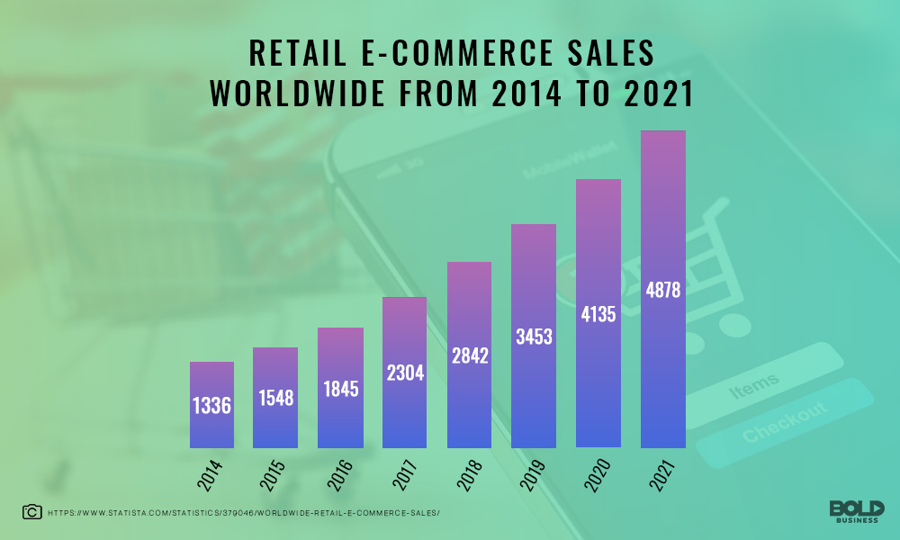 Impact of E-commerce and reatil sales wolrdwide from 2014-2021