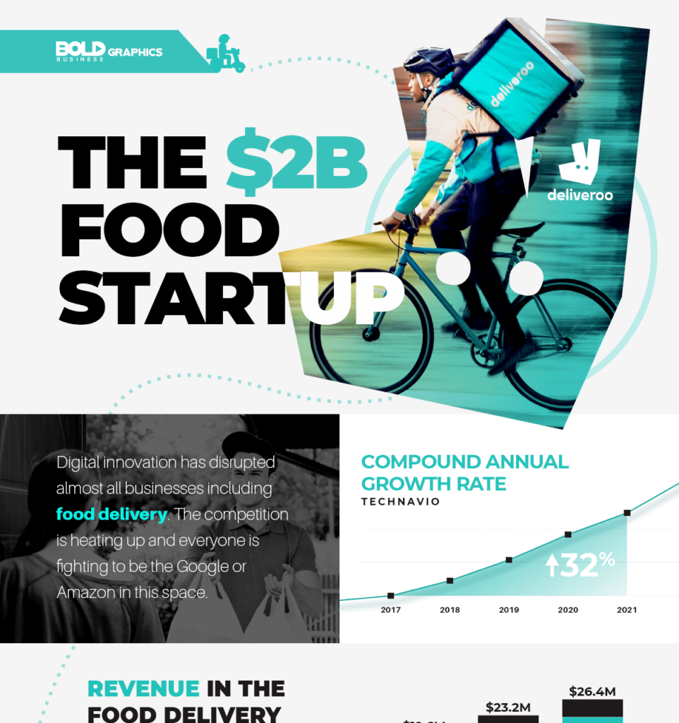 Deliveroo, food delivery startup is competing against UberEats.