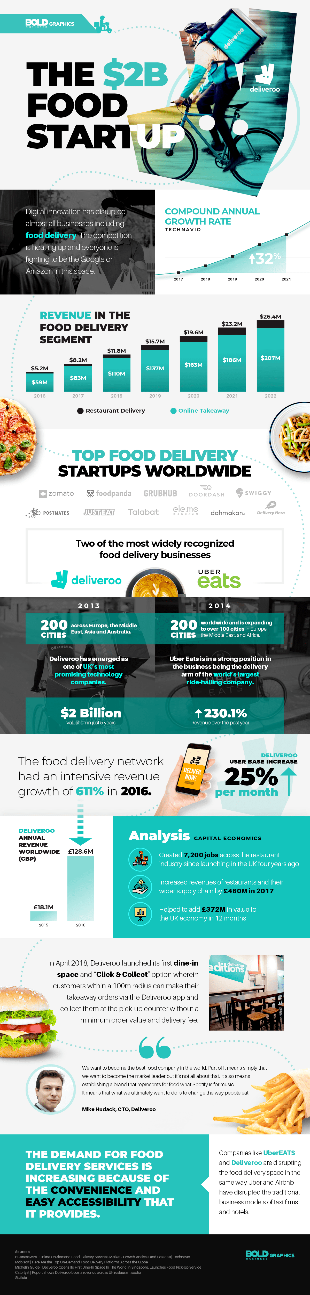 food delivery app,deliveroo vs ubereats,food delivery companies,food delivery data,food delivery statistics,deliveroo vs ubereats price,deliveroo vs ubereats vs foodpanda,deliveroo or ubereats,deliveroo valuation,deliveroo market share,ubereats vs deliveroo infographic