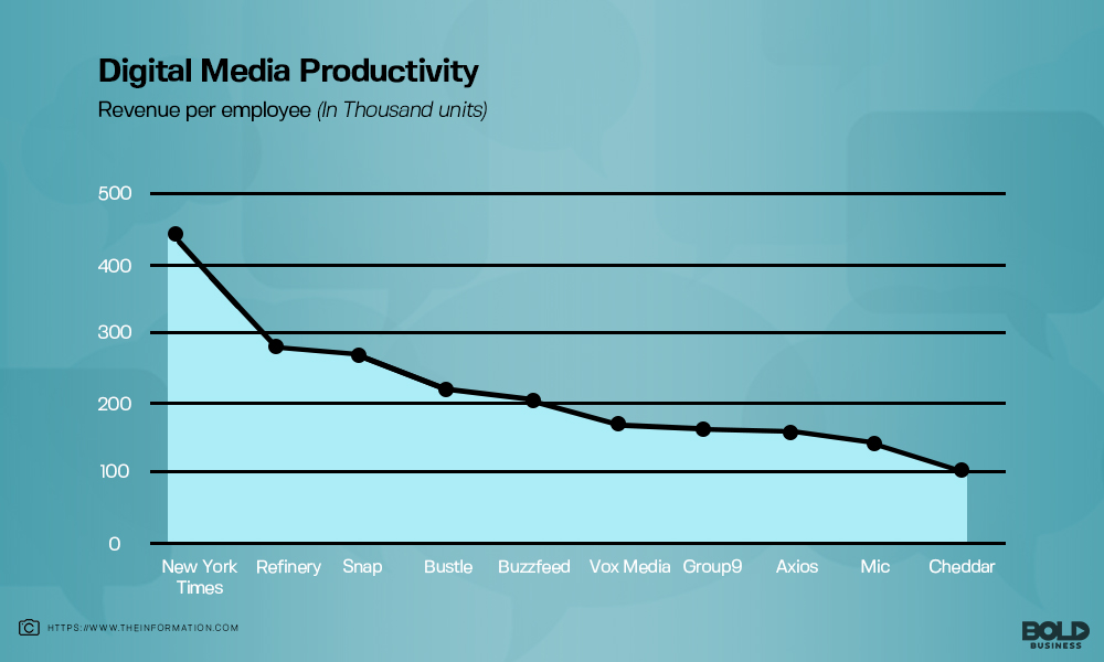 how digital media companies stack up on revenue per employee