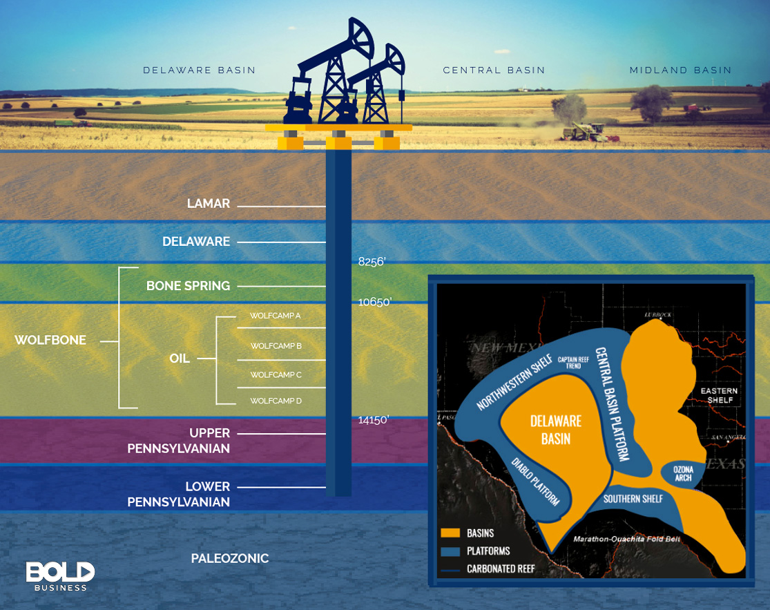 Permian Basin Layers and Location