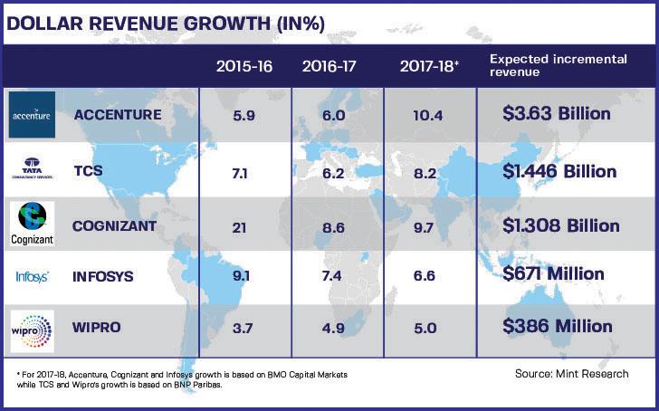 Dollar Revenue Growth of Tata Consultancy Services as $1.308 Billion