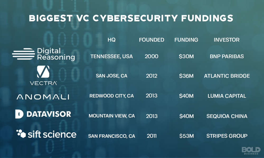 Cybersecurity Market Growth Biggest Fundings Infographics.