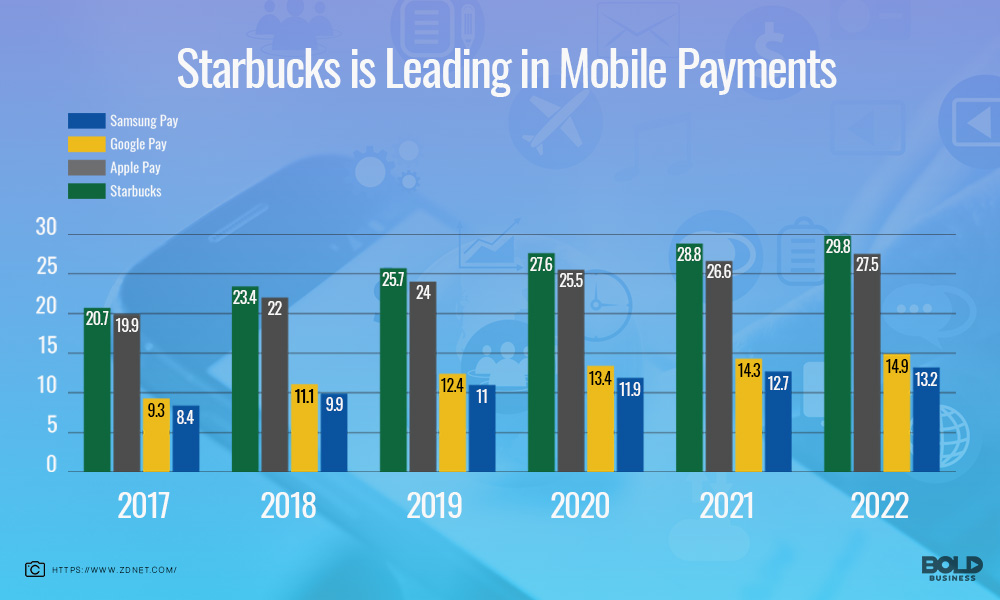 chart comparison of mobile payments samsung, google, apple and starbucks from 2017 to 2022 infographics