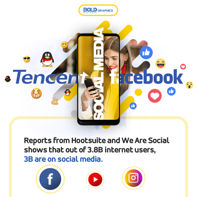 Tencent,Facebook,Tech Giant,Bold Business,Infographics,WeChat,Youtube,WhatsApp,QQ,Facebook Messenger,Instagram,Social Networking,messaging ecosystem,Mark Zuckerberg,Gaming,Advertising,Social media apps,News Feed,biggest social networking, tencent vs facebook infographic