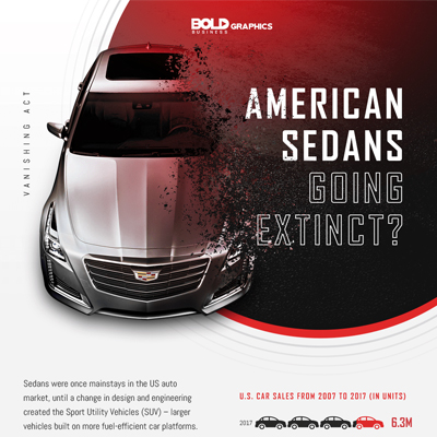 Vanishing Act! American Sedans Going Extinct?,American sedans gone,american sedans are vanishing,american sedan cars,american sedans 2018,american sedan sales,ford sedans discontinued,ford sedans,ford sedans,ford sedans model,ford sedan announcement,ford sedan news,ford sedan phase out,ford sedans going away,us car sales statistics,us car sales by year,us car sales market share,us light truck sales data,suc sales,slow selling cars,gm slow selling cars,detroit automakers,detroit three automakers,detroit 3 automakers, american sedan infographic