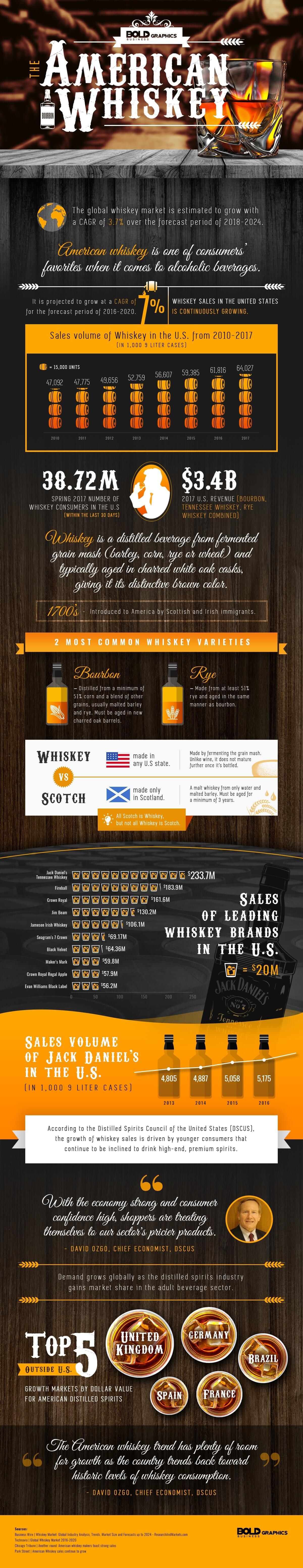 America Whiskey Statistics Infographic