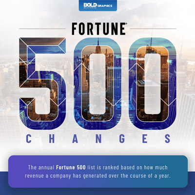 Annual Fortune 500 list