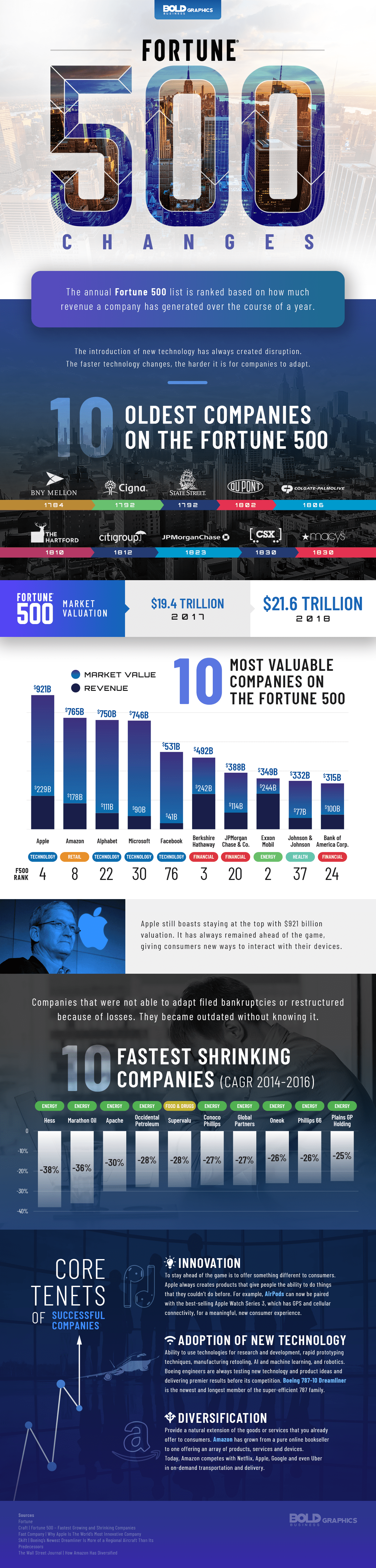 Changes in the Fortune 500 infographics
