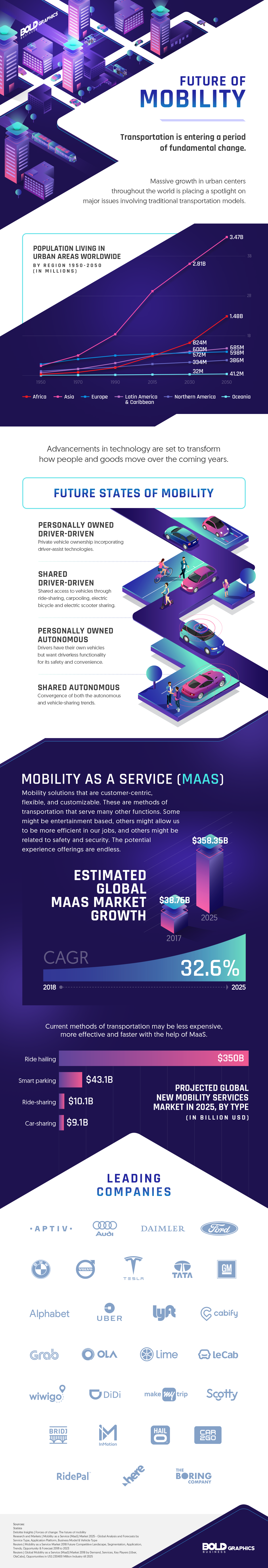 Future of Mobility, Mobility Solutions Infographic