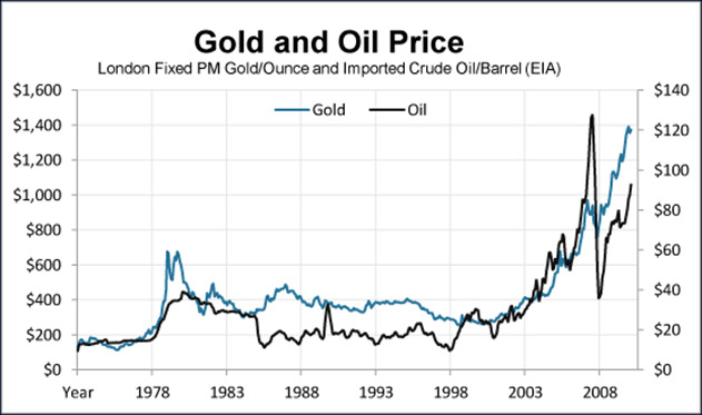 graph showing the relationship of oil prices and gold prices