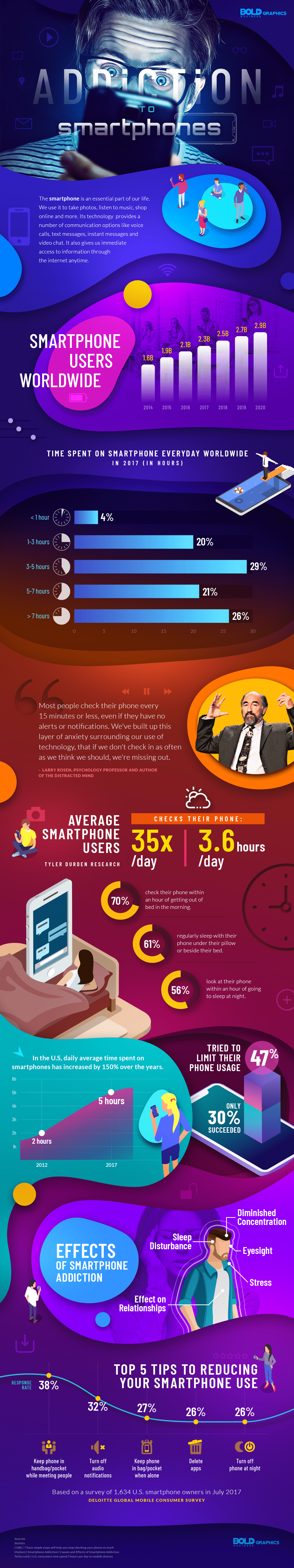 Smartphone Addiction infographic