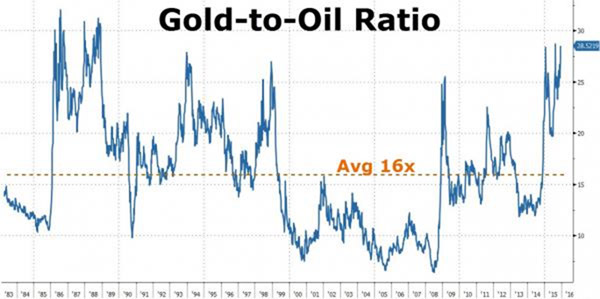 graph of oil prices to gold prices ratio
