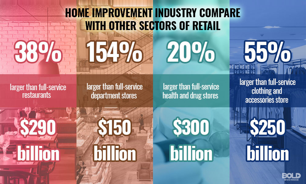 image showing statistics of home improvement industry compared with other retail sectors
