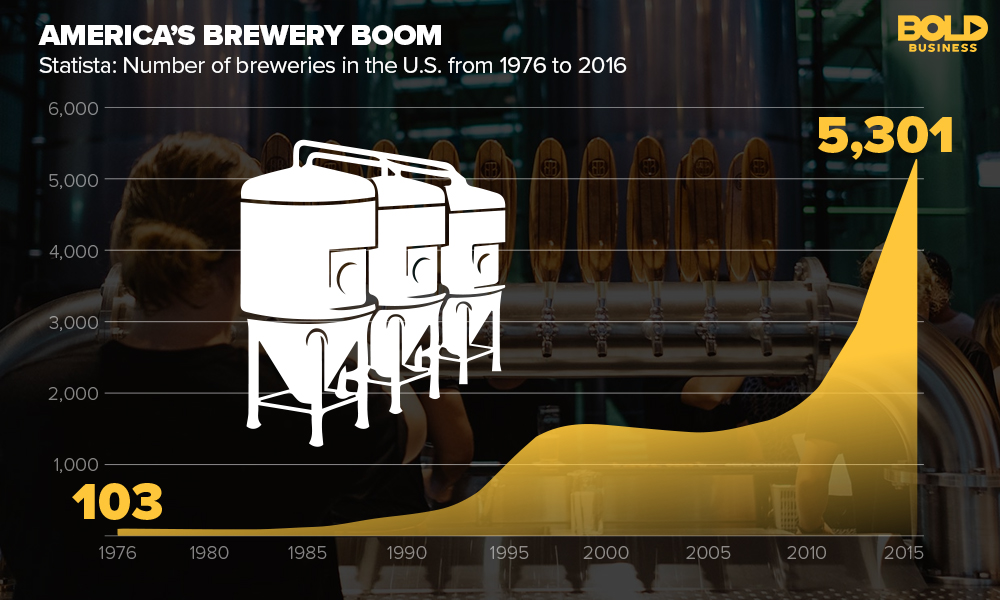 Statistics of Brewery Growth