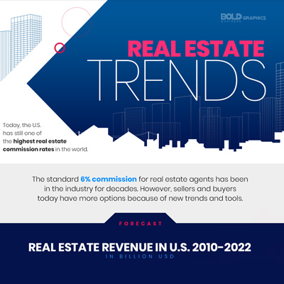 Real Estate Trends Infographic