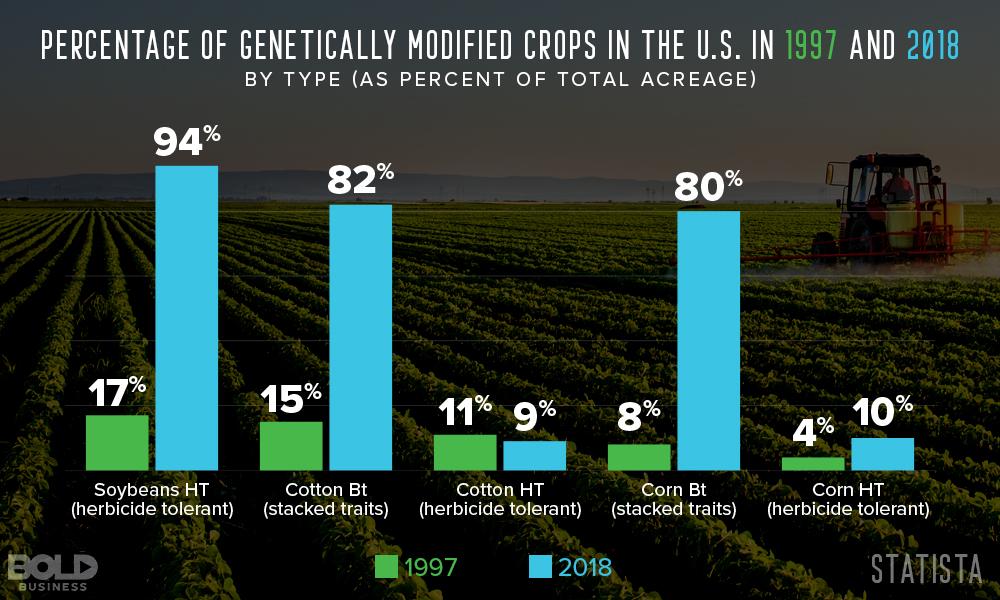 statistics of gene editing in agriculture