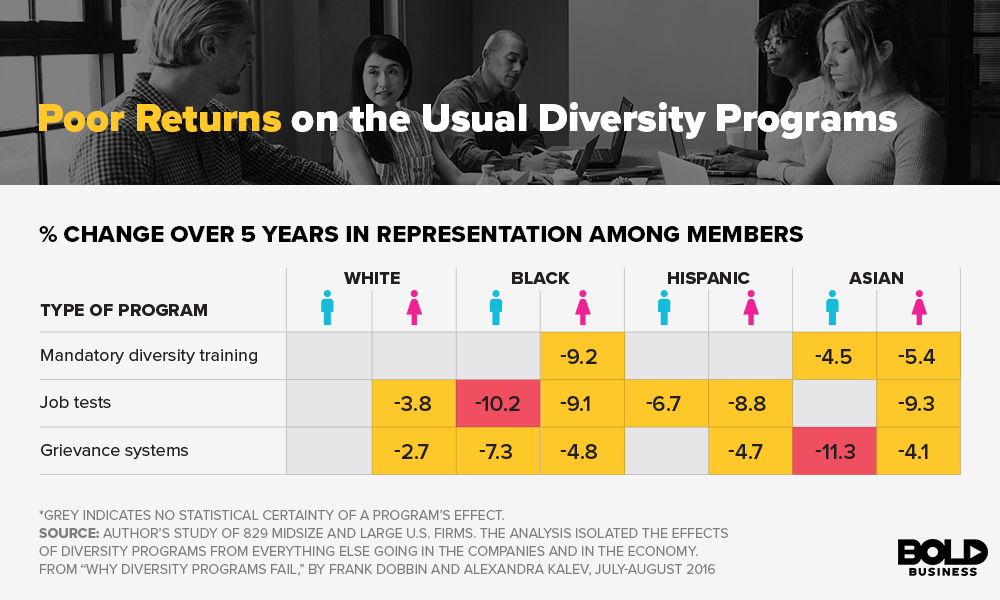 Usual Diversity Programs Returns Infographics