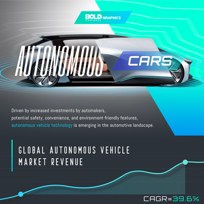 Hurry Up and Wait – The Arrival of the Self Driving Car Infographic