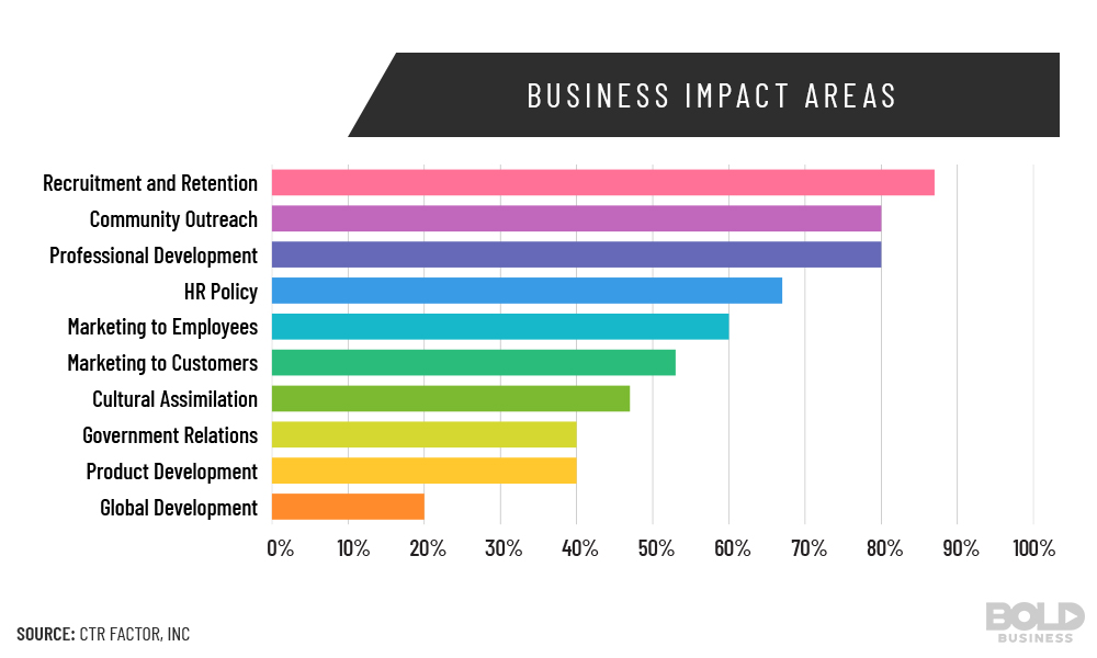 Business Impact Area Chart