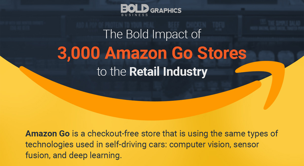 Bold Impact of Amazon Go Stores