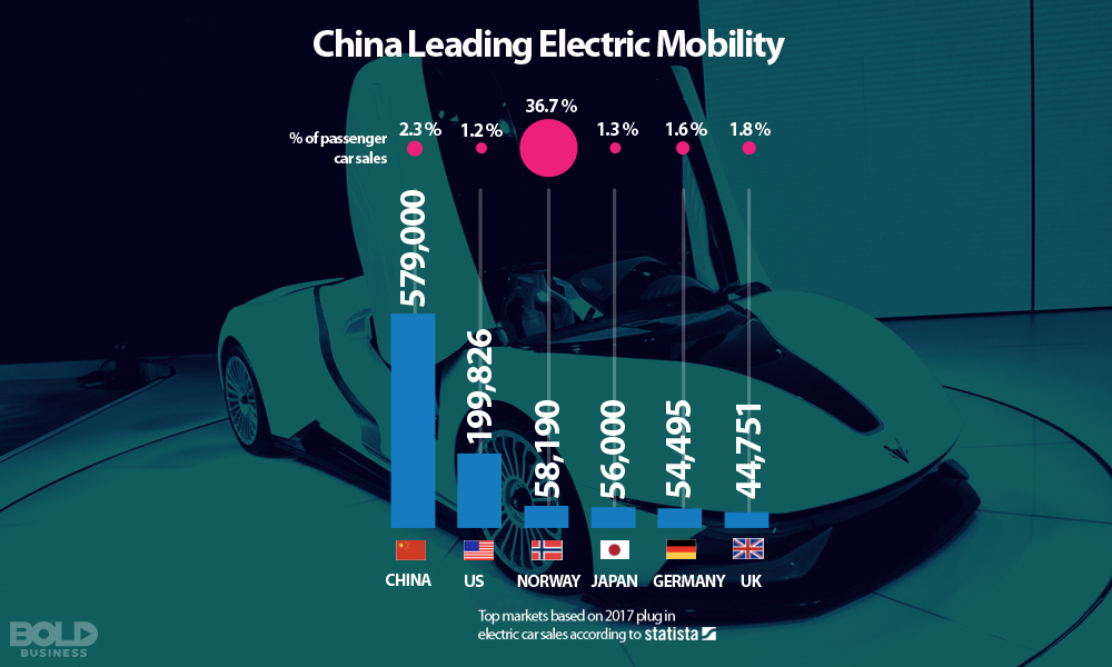 China Leading electric vehicle sales