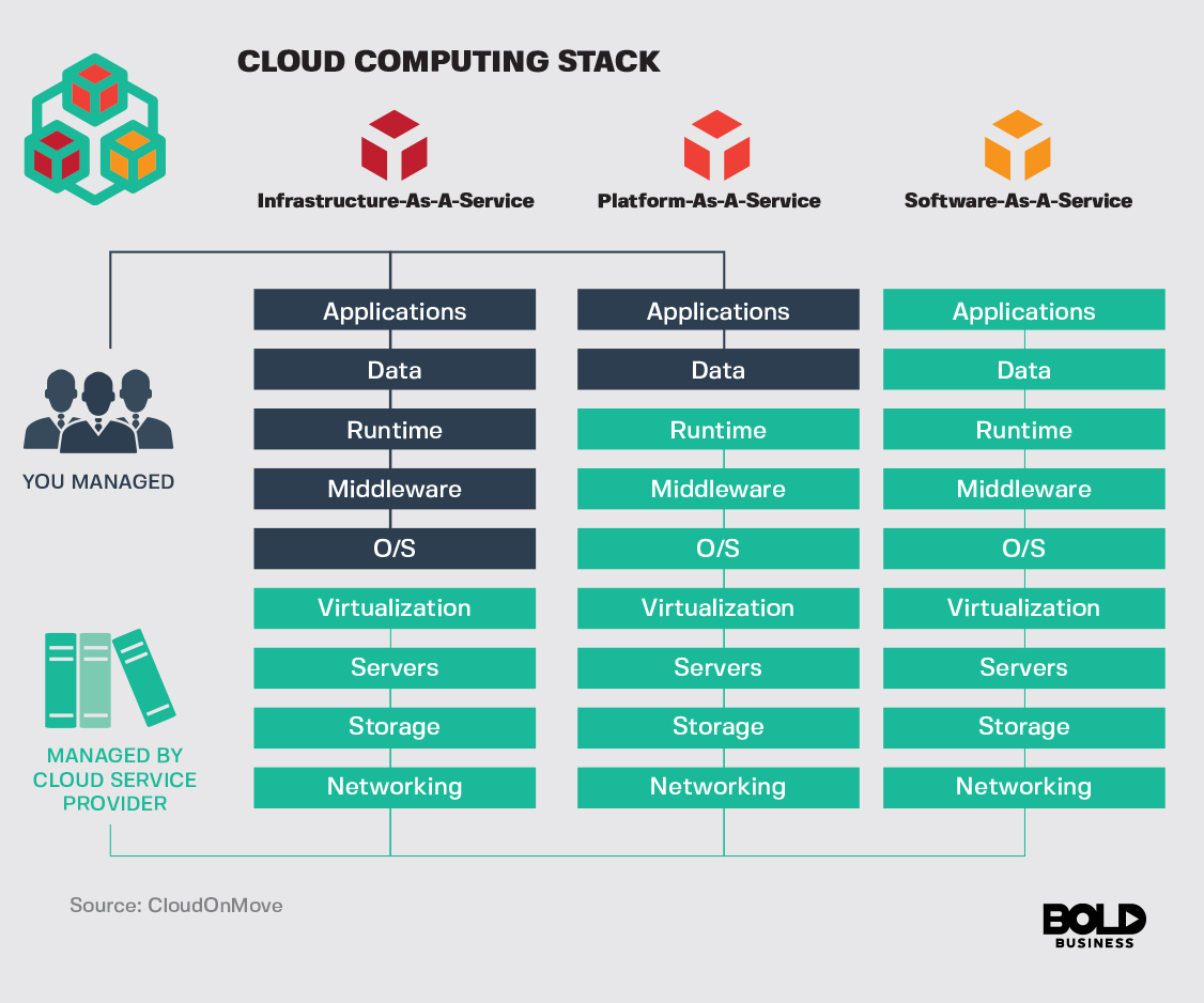 Cloud Computing Stack Chart