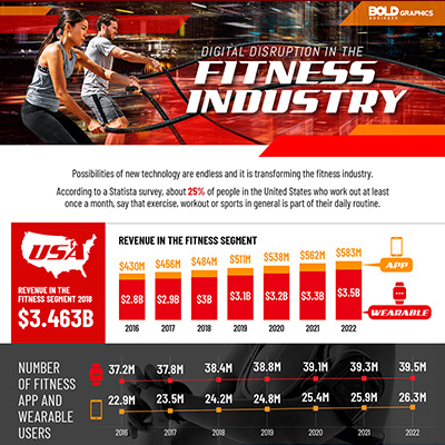 Digital Disruption in The Fitness Industry