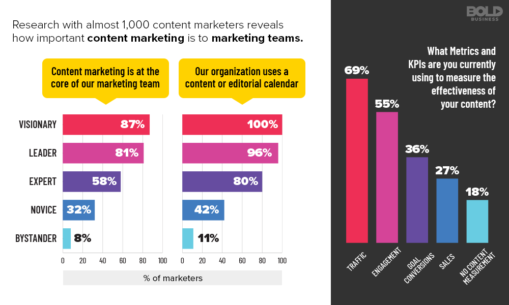 The Importance of Content Marketing and Content Strategy Infographic