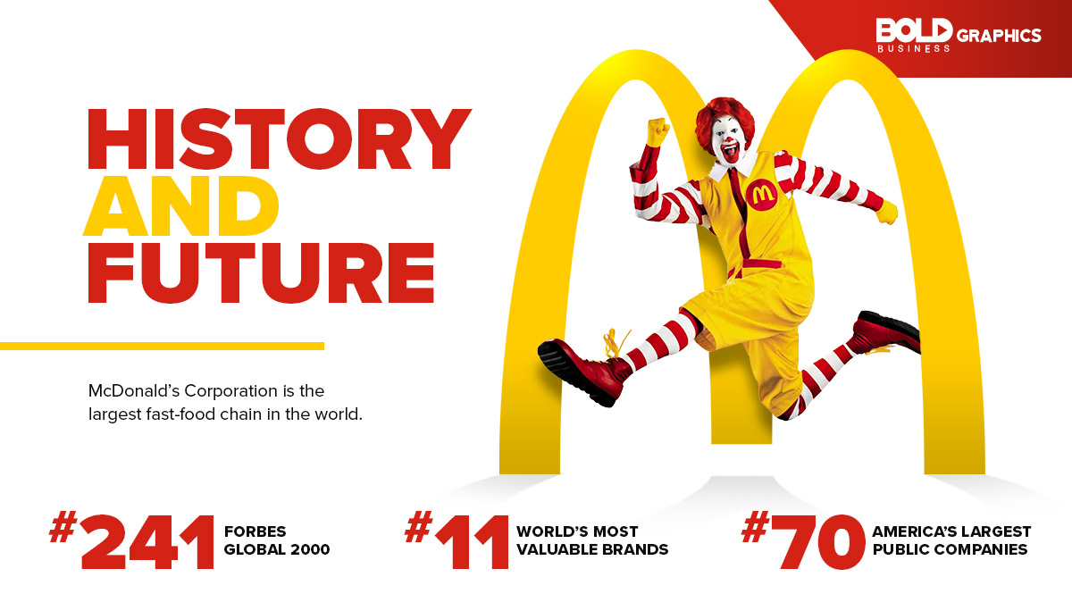 McDonalds-Infographic-featured image