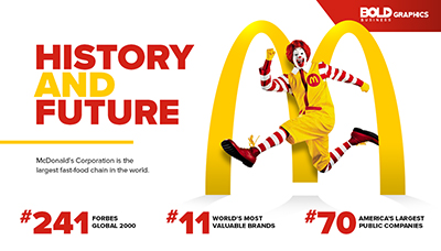 History and Future of McDonald's
