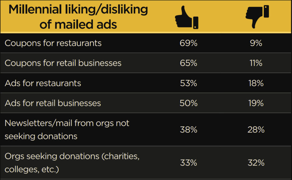 B2B Marketing percentage chart about millennials liking or disliking different types of mailed ads