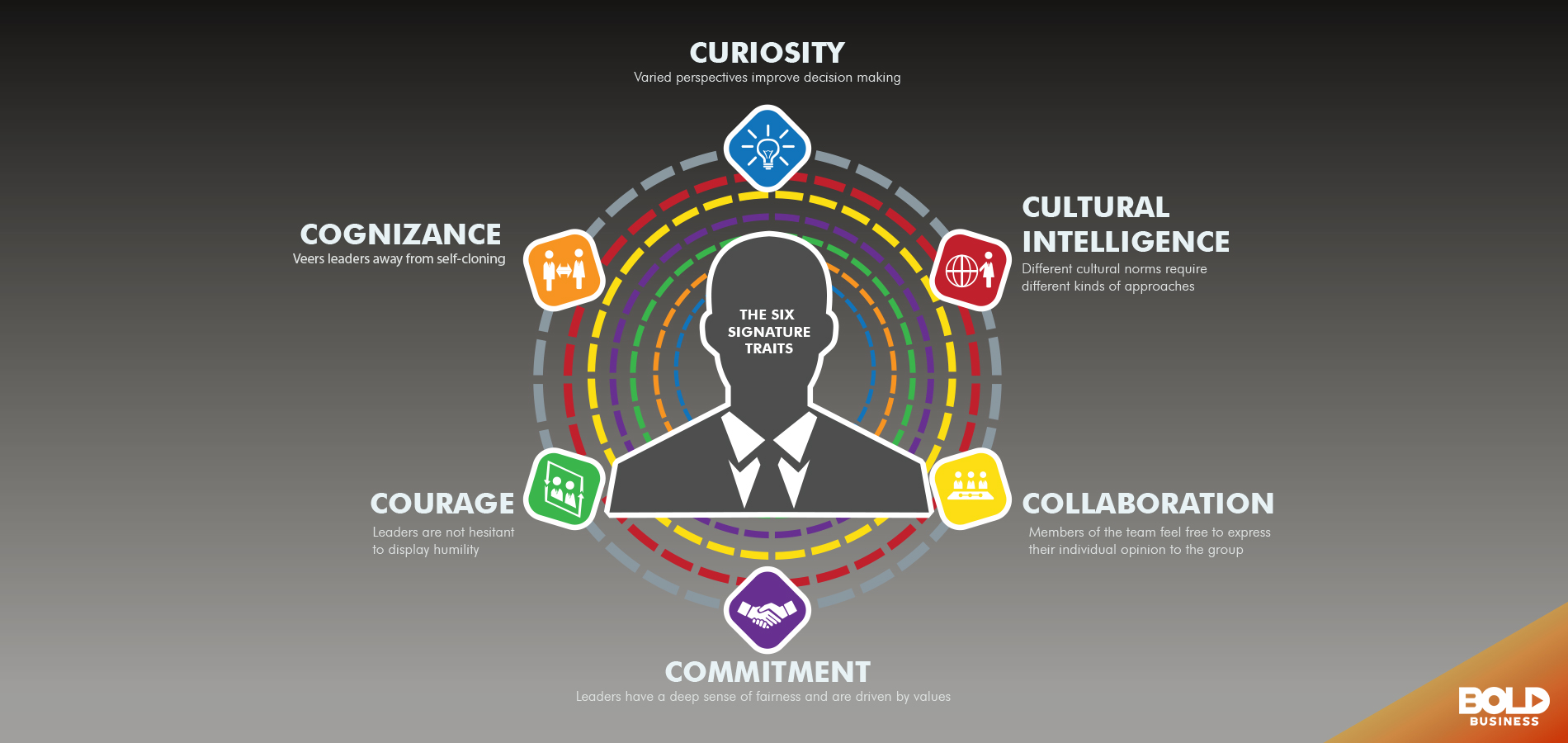 key traits of a diverse leader