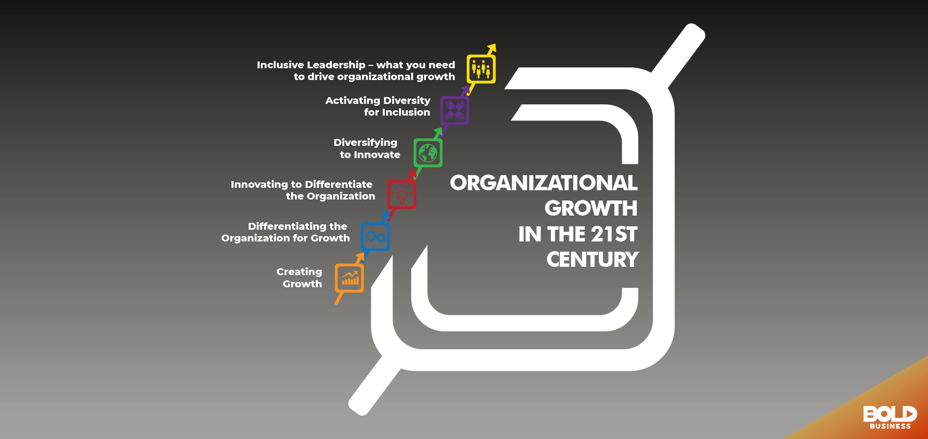 Organizational Growth In The 21st Century and importance of diversity training