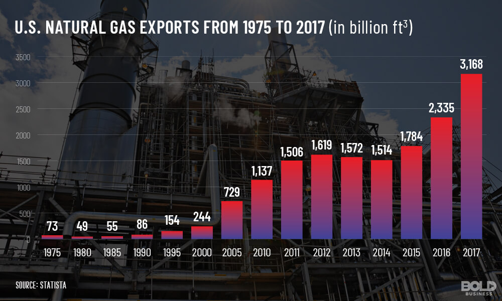 a chart that shows US Natural Gas Exports statistics