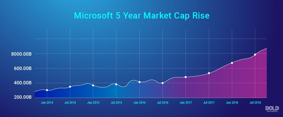 Microsoft 5 Year Market Cap Rise Graph