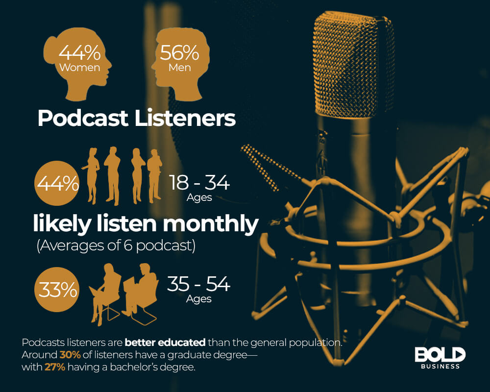 an infographic that shows statistics about podcast listeners