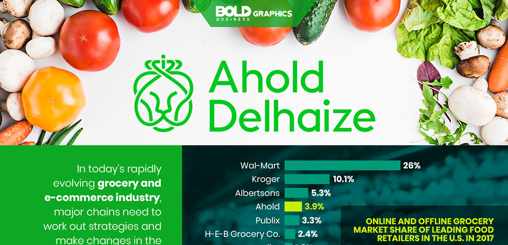 Bold Graphics: Ahold-Delhaize Infographic