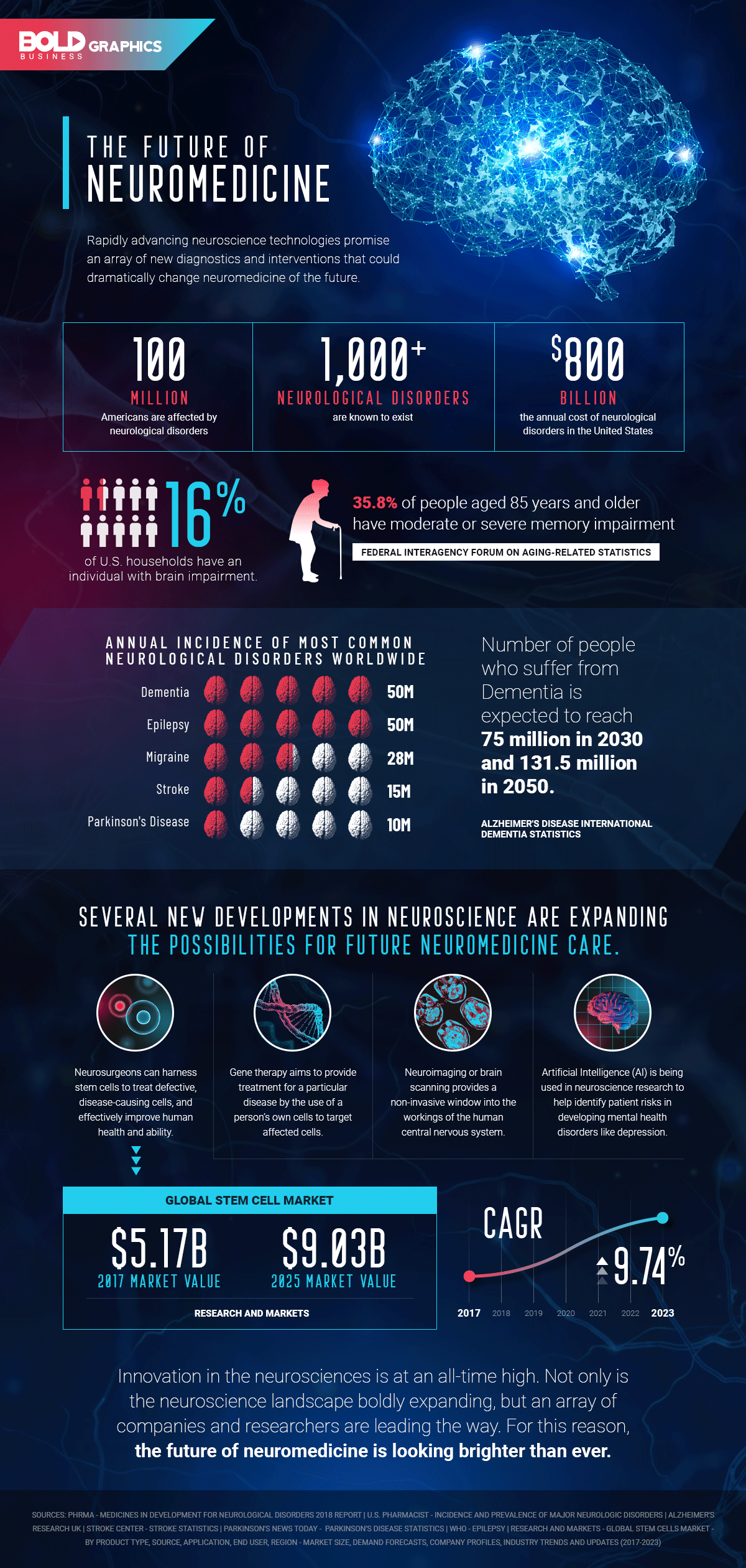 Bold Graphics: the future of neuromedicine infographics