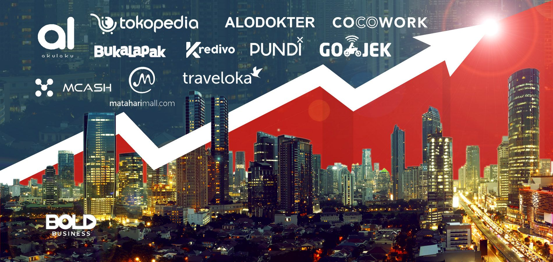 top companies in indonesia, cityscape with names of companies