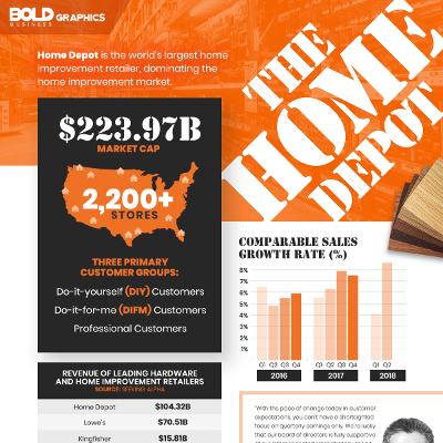 The Home Depot - Home Improvement Retailer