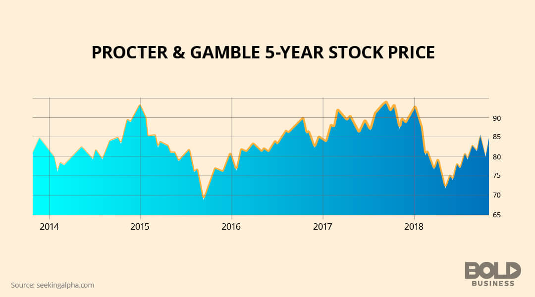 Procter and Gamble five-year stock price