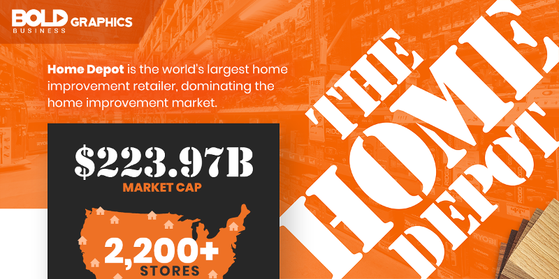 The Home Depot: Bold Dominance in the Home Improvement Industry