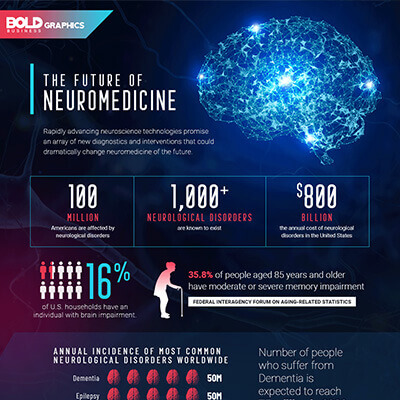 The Future of Neuromedicine Infographic