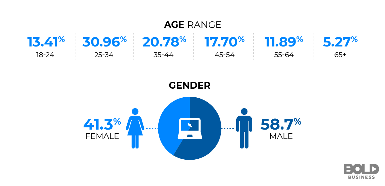 Bold Business Advertising Paid Per Click Demographics